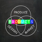 Companies Design and Produce Products and Market Them — Stock Photo