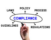 Compliance Diagram Means Obeying Rules And Guidelines — Stock Photo