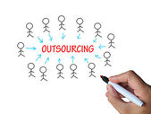 Outsourcing On Whiteboard Means Subcontracted Employer Or Freela — 图库照片