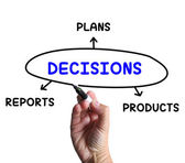 Decisions Diagram Means Reports And Deciding On Products — Stock Photo