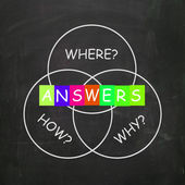 Words Show Answers to Questions Why How and Where — Stock Photo