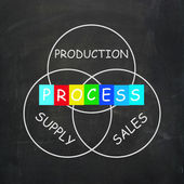 Supply Production Process and Sales Mean Inventory Logistics — Foto de Stock