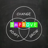 Words Show Improve by Change Adapt and Grow — Stock Photo