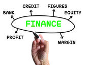 Finance Diagram Shows Credit Equity And Margin — Stock Photo