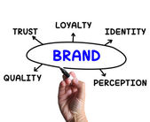 Brand Diagram Means Company Perception And Trust — Stock Photo