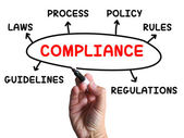Compliance Diagram Shows Complying With Rules And Regulations — 图库照片