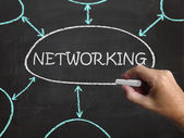 Networking Blackboard Means Making Contacts And Connections — Stock Photo
