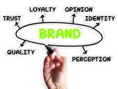 Brand Diagram Displays Company Identity And Loyalty — Stock Photo