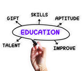 Education Diagram Displays Aptitude Knowledge And Improving — Stock Photo