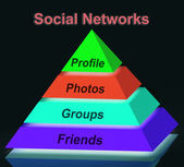 Social Networks Pyramid Sign Means Profile Friends Following And — Stockfoto