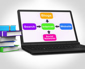 Internet Laptop Means Searching Social Networks Blogging And Onl — Stock Photo