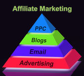 Affiliate Marketing Pyramid Sign Shows Emailing Blogging Adverti — Stock Photo