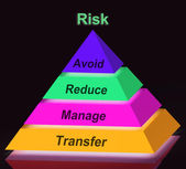 Risk Pyramid Sign Means Avoid Reduce Manage And Transfer — Stock Photo