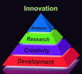 Innovation Pyramid Sign Means Creativity Development Research An — Stock Photo