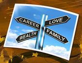 Career Love Wealth Family Sign Shows Life Balance — Stock Photo