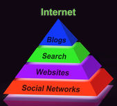 Internet Pyramid Sign Shows Social Networking Websites Blogging  — Stock Photo