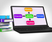 Social Networks Laptop Means Internet Networking Friends And Fol — Stockfoto