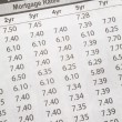 Newspaper Mortgage Rate — Stockfoto #22198449