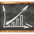 Blackboard Business Profit Graph — Stock Photo #50536813