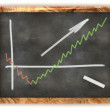 Blackboard Business Profit Graph — Stock Photo #50536821