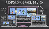 Responsive Web Design on Blackboard — Stock Photo