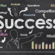 Success on Blackboard — Stock Photo