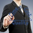 Businessman hand drawing time cost quality concept — Stock Photo