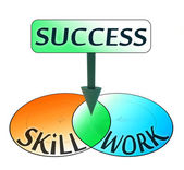 Success comes from skill and work — Stockfoto