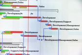 Close up shot of a detailed Gantt Chart that illustrates a project — Stock Photo