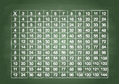 Multiplication table — Vettoriale Stock