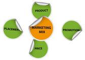 Marketing mix — Stock Vector