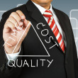 Stock Photo: Businessmdraw Time Cost and Quality concept