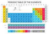 Periodiek systeem van de elementen — Stockvector
