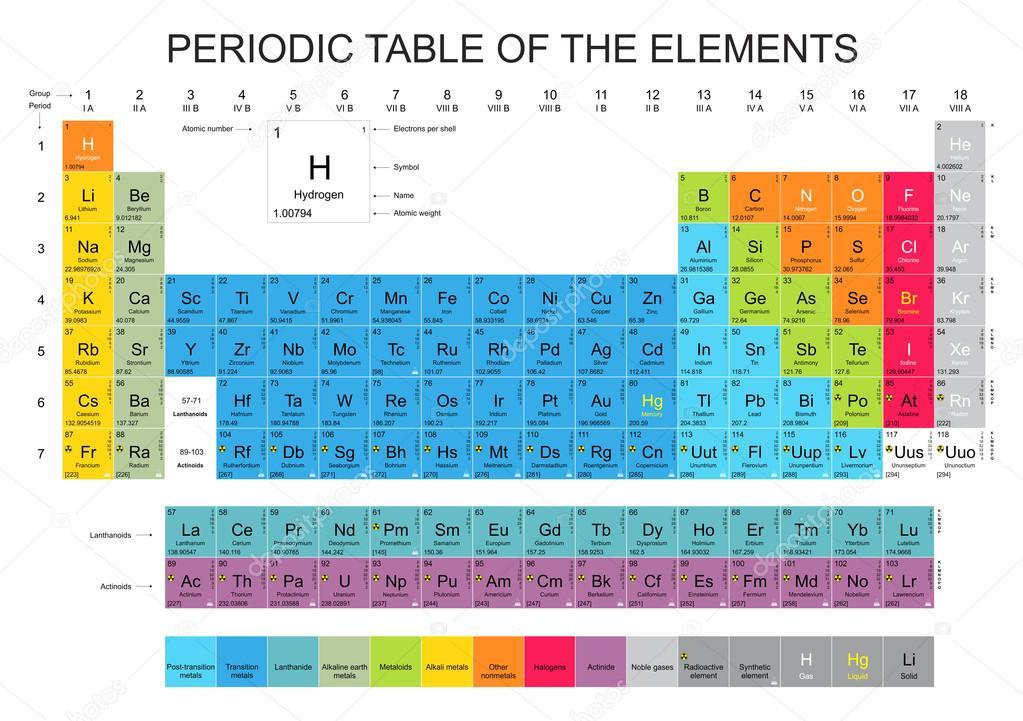 Tavola periodica degli elementi vettoriali stock - Periodic table of html elements ...