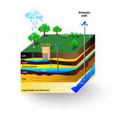 Artesian water — Stock Vector