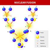 Nuclear fusion — Stock Vector