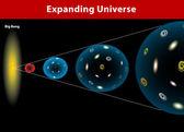 Universe expanding. Vector diagram — Stock Vector