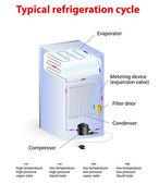 Ciclo de refrigeração típico — Vetorial Stock