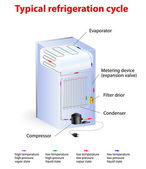 Typical refrigeration cycle — Vetorial Stock