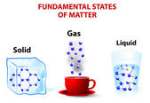 Fundamental states of matter — Vettoriale Stock