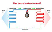How does a heat pump work? — Stock Vector