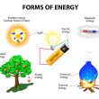 Stock Vector: Forms of energy