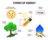 Forms of energy — Stock Vector