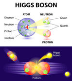 Higgs Boson particle — Stock Vector