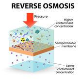 ósmosis inversa — Vector de stock