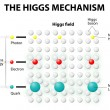 Stock Vector: Higgs Mechanism and Higgs Field
