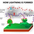 How lightning is formed — Stock Vector