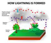 How lightning is formed — Stock Vector