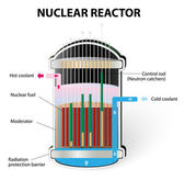 How Does a Nuclear Reactor Work — Stock Vector
