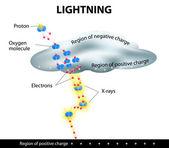 Lightning is formed — Stock Vector